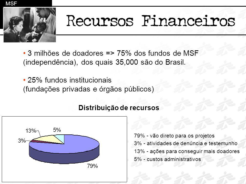 3 milhões de doadores => 75% dos fundos de MSF (independência), dos quais 35,000 são do Brasil. 25% fundos institucionais (fundações privadas e órgãos