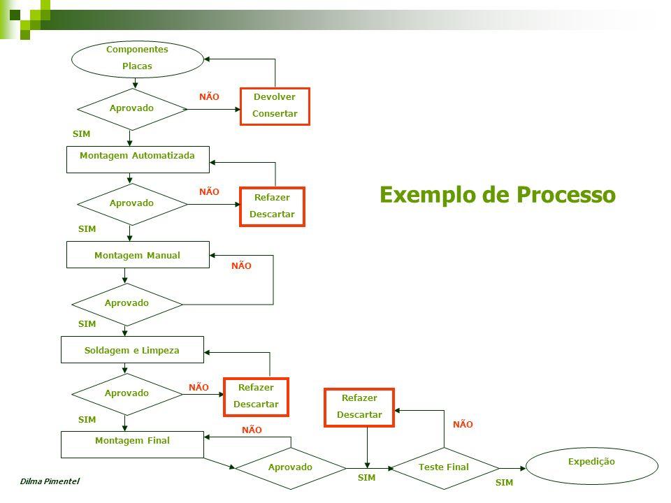 Exemplo de Processo Aprovado Devolver Consertar Refazer Descartar Componentes Placas Montagem Automatizada Montagem Manual Soldagem e Limpeza Montagem