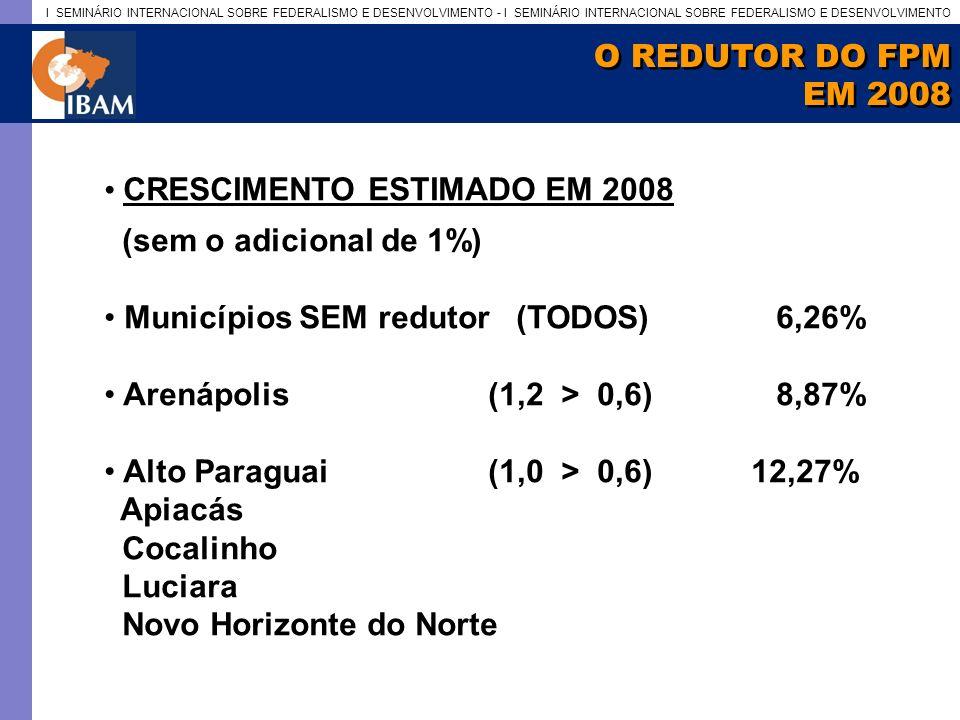 I SEMINÁRIO INTERNACIONAL SOBRE FEDERALISMO E DESENVOLVIMENTO - I SEMINÁRIO INTERNACIONAL SOBRE FEDERALISMO E DESENVOLVIMENTO O REDUTOR DO FPM EM 2008 O REDUTOR DO FPM EM 2008 CRESCIMENTO ESTIMADO EM 2008 (sem o adicional de 1%) Municípios SEM redutor (TODOS)6,26% Arenápolis(1,2 > 0,6) 8,87% Alto Paraguai(1,0 > 0,6) 12,27% Apiacás Cocalinho Luciara Novo Horizonte do Norte