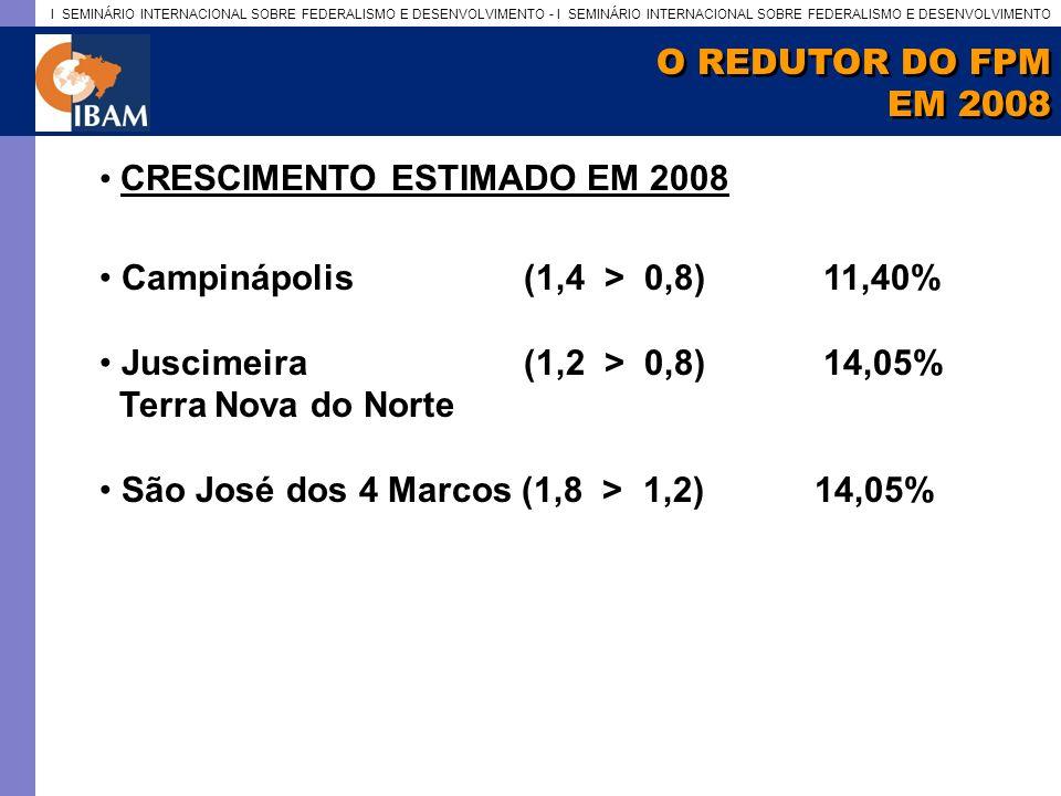 I SEMINÁRIO INTERNACIONAL SOBRE FEDERALISMO E DESENVOLVIMENTO - I SEMINÁRIO INTERNACIONAL SOBRE FEDERALISMO E DESENVOLVIMENTO O REDUTOR DO FPM EM 2008 O REDUTOR DO FPM EM 2008 CRESCIMENTO ESTIMADO EM 2008 Campinápolis(1,4 > 0,8) 11,40% Juscimeira(1,2 > 0,8) 14,05% Terra Nova do Norte São José dos 4 Marcos (1,8 > 1,2) 14,05%