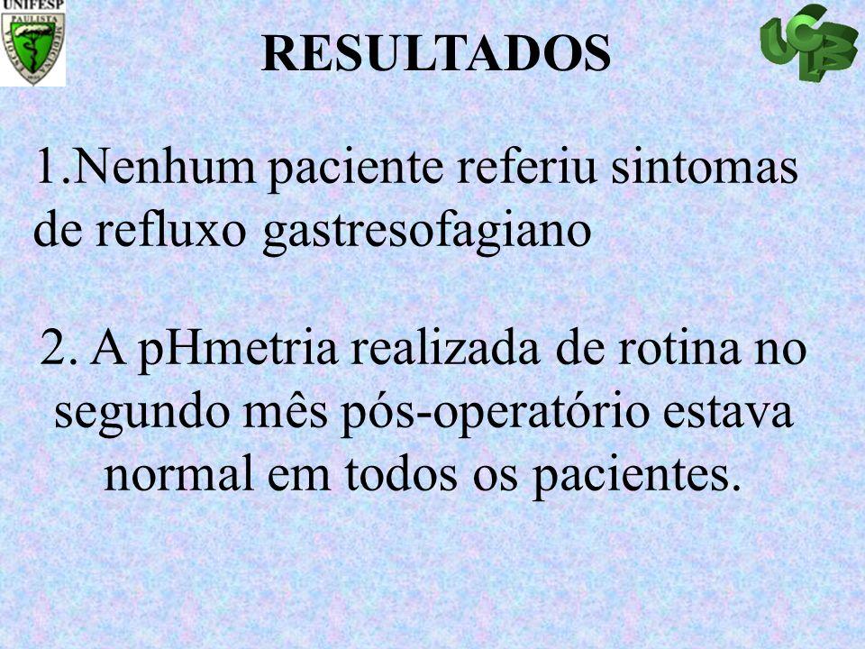 1.Nenhum paciente referiu sintomas de refluxo gastresofagiano 2. A pHmetria realizada de rotina no segundo mês pós-operatório estava normal em todos o