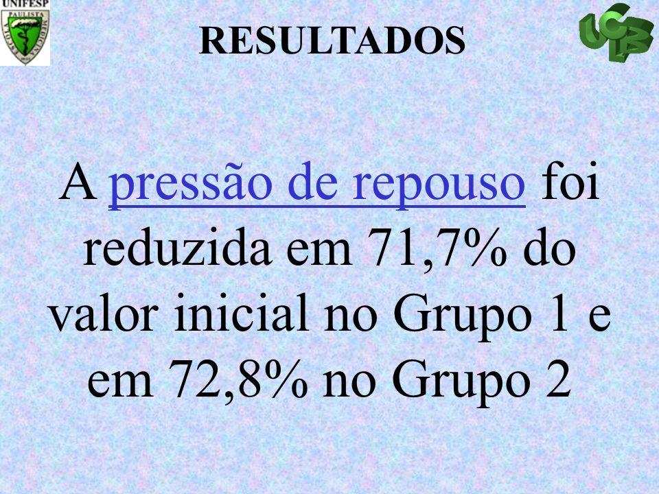 A pressão de repouso foi reduzida em 71,7% do valor inicial no Grupo 1 e em 72,8% no Grupo 2 RESULTADOS