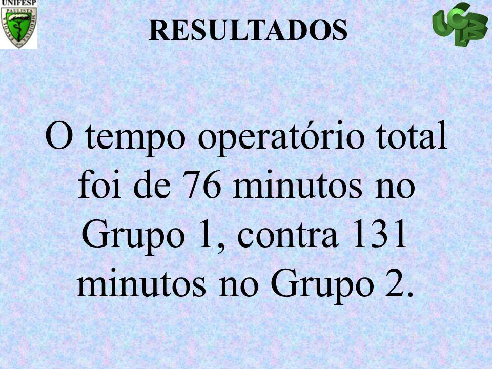 O tempo operatório total foi de 76 minutos no Grupo 1, contra 131 minutos no Grupo 2. RESULTADOS