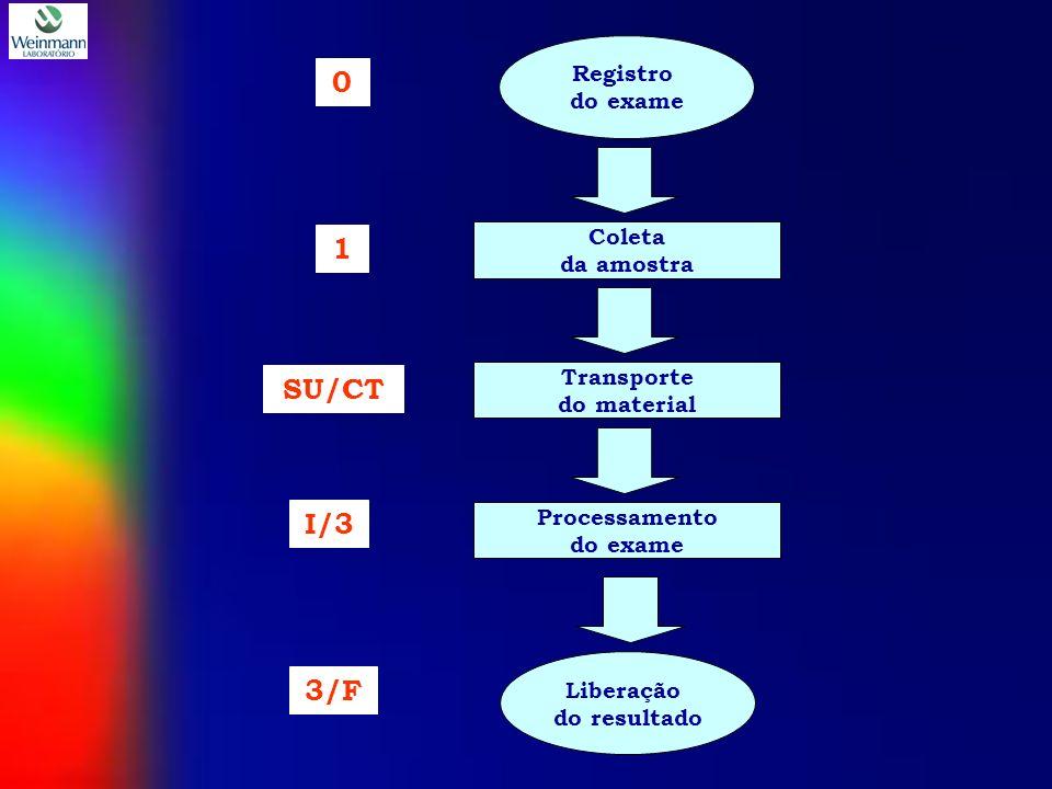 Registro do exame Liberação do resultado Coleta da amostra Transporte do material Processamento do exame 0 1 SU/CT 3/F I/3