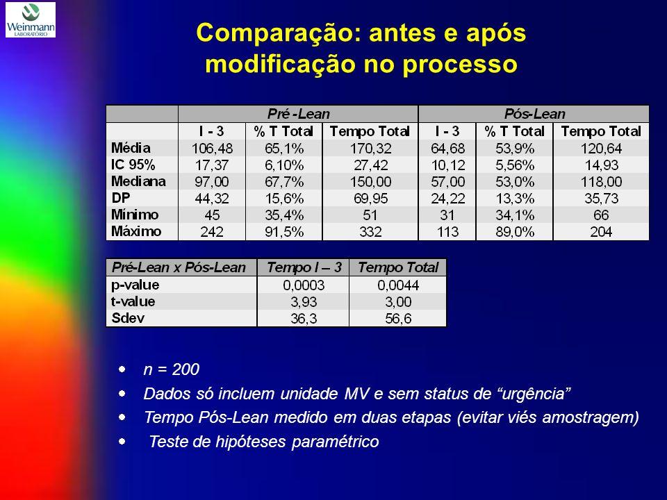 n = 200 Dados só incluem unidade MV e sem status de urgência Tempo Pós-Lean medido em duas etapas (evitar viés amostragem) Teste de hipóteses paramétrico Comparação: antes e após modificação no processo