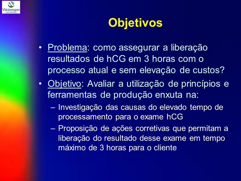 Objetivos Problema: como assegurar a liberação resultados de hCG em 3 horas com o processo atual e sem elevação de custos.