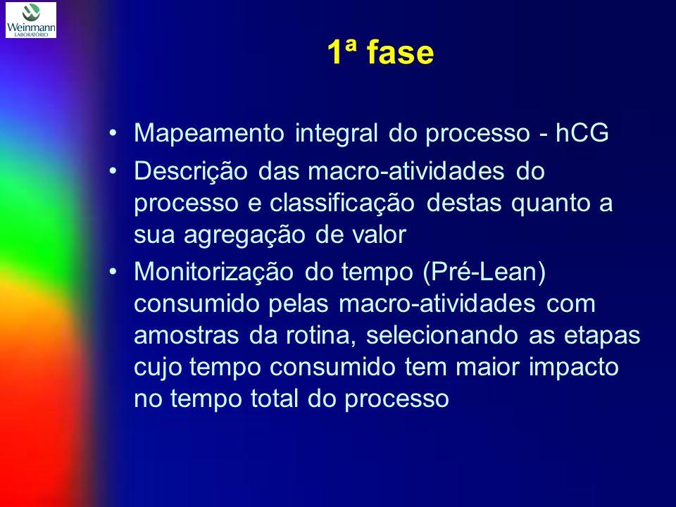 1ª fase Mapeamento integral do processo - hCG Descrição das macro-atividades do processo e classificação destas quanto a sua agregação de valor Monitorização do tempo (Pré-Lean) consumido pelas macro-atividades com amostras da rotina, selecionando as etapas cujo tempo consumido tem maior impacto no tempo total do processo