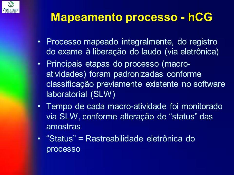 Mapeamento processo - hCG Processo mapeado integralmente, do registro do exame à liberação do laudo (via eletrônica) Principais etapas do processo (macro- atividades) foram padronizadas conforme classificação previamente existente no software laboratorial (SLW) Tempo de cada macro-atividade foi monitorado via SLW, conforme alteração de status das amostras Status = Rastreabilidade eletrônica do processo