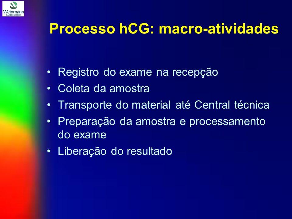 Processo hCG: macro-atividades Registro do exame na recepção Coleta da amostra Transporte do material até Central técnica Preparação da amostra e processamento do exame Liberação do resultado