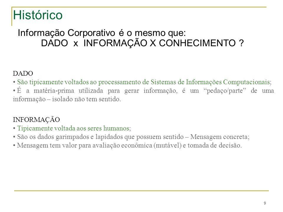 9 Histórico Informação Corporativo é o mesmo que: DADO x INFORMAÇÃO X CONHECIMENTO ? DADO São tipicamente voltados ao processamento de Sistemas de Inf