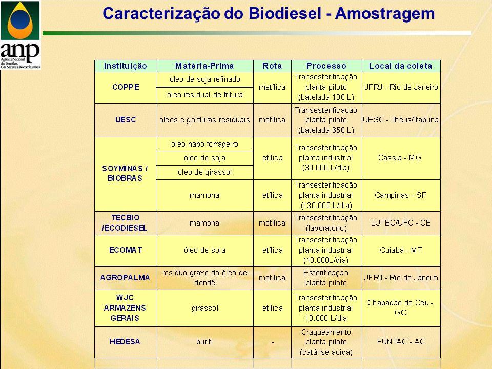 Caracterização do Biodiesel - Amostragem