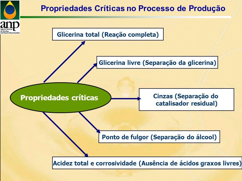 Propriedades críticas Glicerina total (Reação completa) Propriedades Críticas no Processo de Produção Glicerina livre (Separação da glicerina) Cinzas (Separação do catalisador residual) Acidez total e corrosividade (Ausência de ácidos graxos livres) Ponto de fulgor (Separação do álcool)