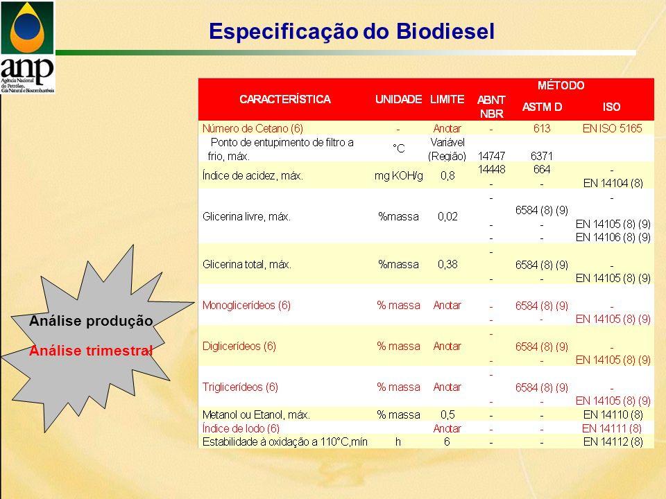 Especificação do Biodiesel Análise produção Análise trimestral