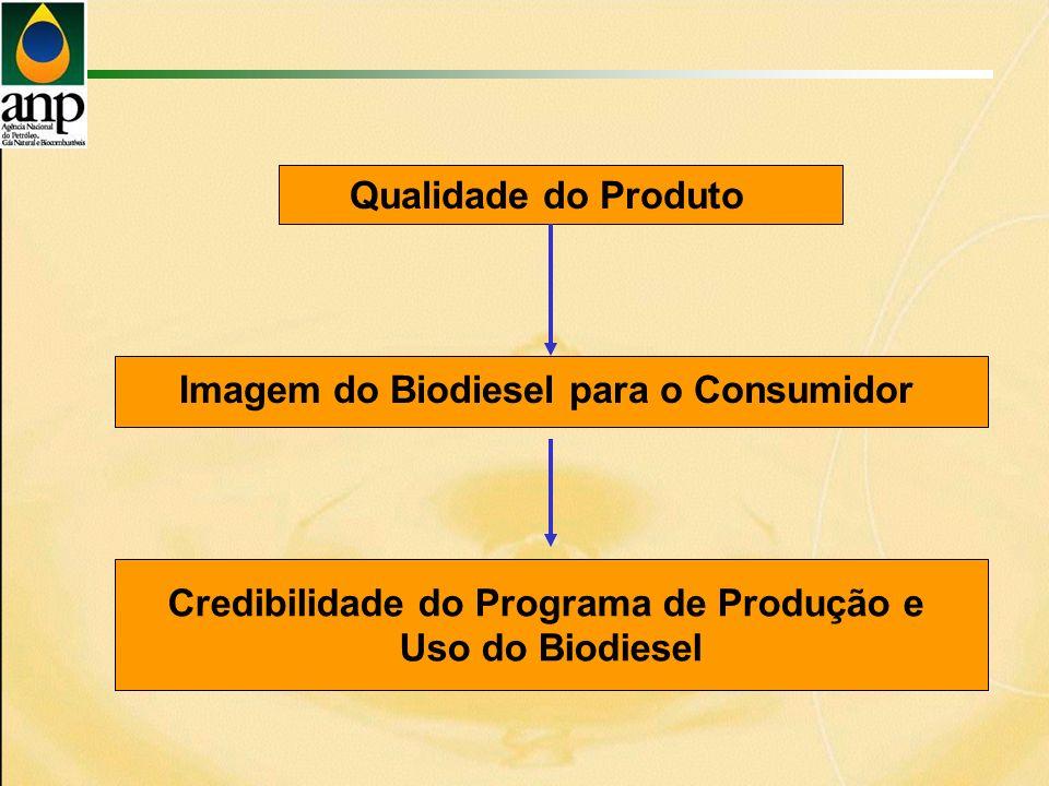 Credibilidade do Programa de Produção e Uso do Biodiesel Qualidade do Produto Imagem do Biodiesel para o Consumidor