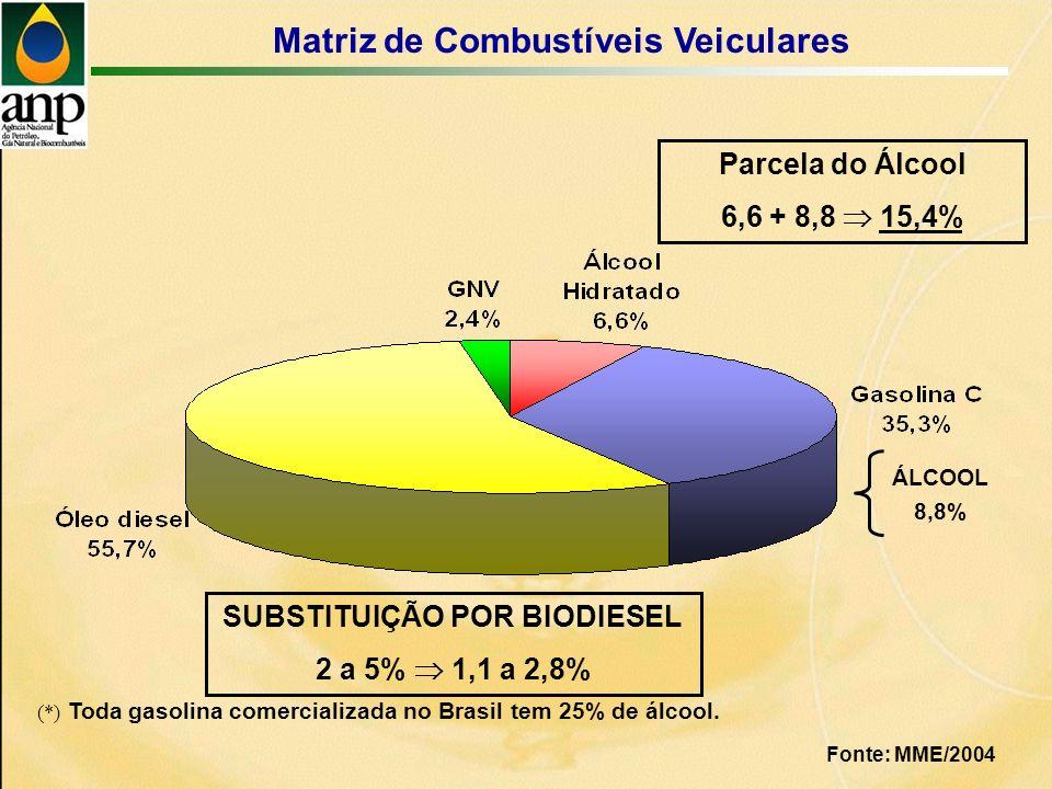 Matriz de Combustíveis Veiculares Fonte: MME/2004 ÁLCOOL 8,8% SUBSTITUIÇÃO POR BIODIESEL 2 a 5% 1,1 a 2,8% (*) Toda gasolina comercializada no Brasil tem 25% de álcool.
