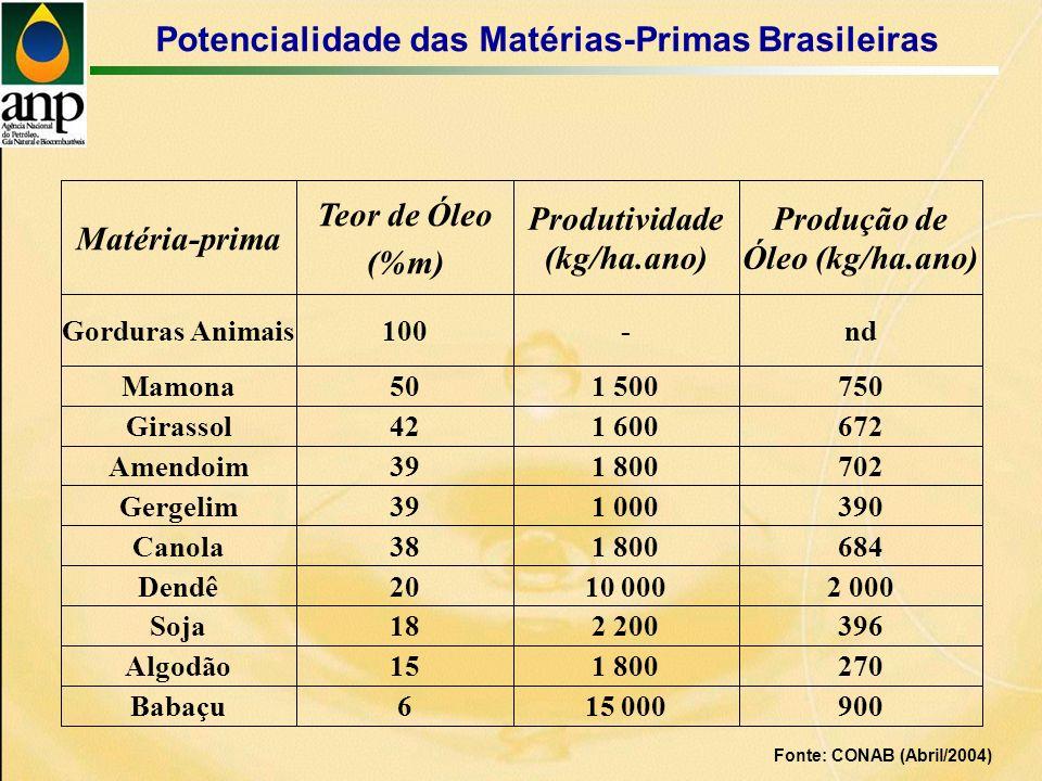 Fonte: CONAB (Abril/2004) Potencialidade das Matérias-Primas Brasileiras nd-100Gorduras Animais 7021 80039Amendoim Produção de Óleo (kg/ha.ano) Produtividade (kg/ha.ano) Teor de Óleo (%m) Matéria-prima 3901 00039Gergelim 6721 60042Girassol 6841 80038Canola 7501 50050Mamona 3962 20018Soja 2 00010 00020Dendê 2701 80015Algodão 90015 0006Babaçu