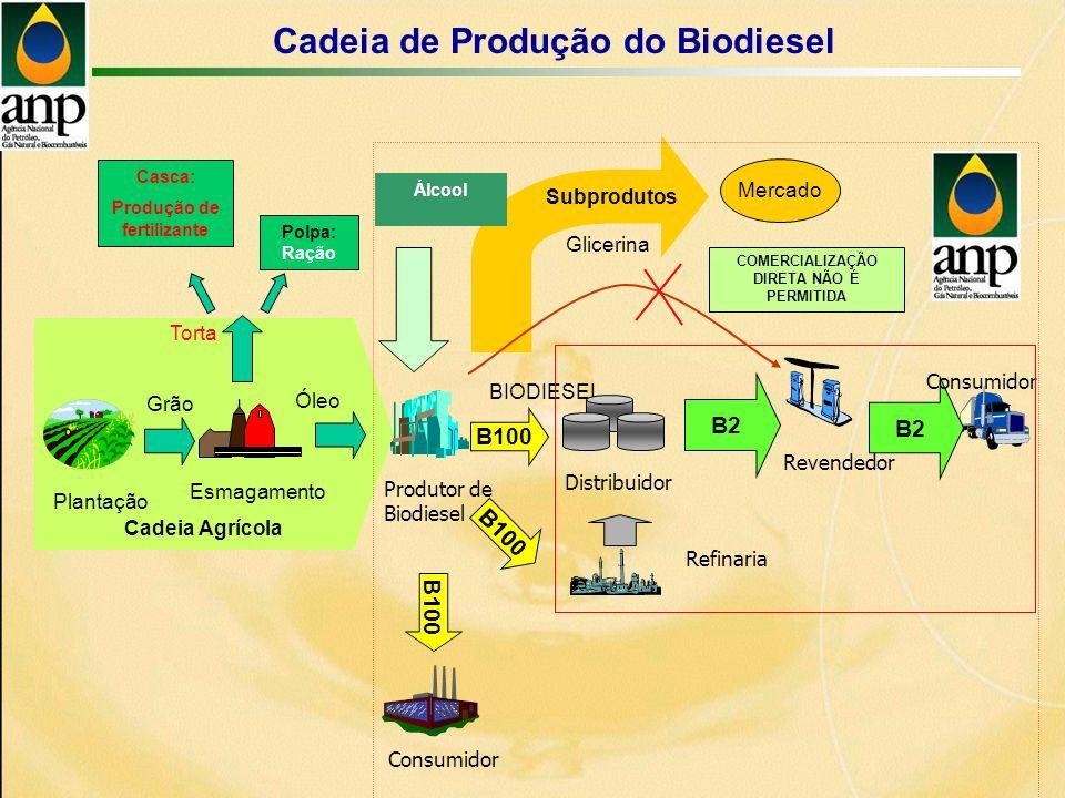 Cadeia Agrícola Plantação Esmagamento Grão Óleo Subprodutos Mercado Álcool BIODIESEL Glicerina Torta Distribuidor Revendedor Refinaria B2 Casca: Produção de fertilizante Polpa: Ração B2 Consumidor COMERCIALIZAÇÃO DIRETA NÃO É PERMITIDA Consumidor B100 Produtor de Biodiesel B100 Cadeia de Produção do Biodiesel