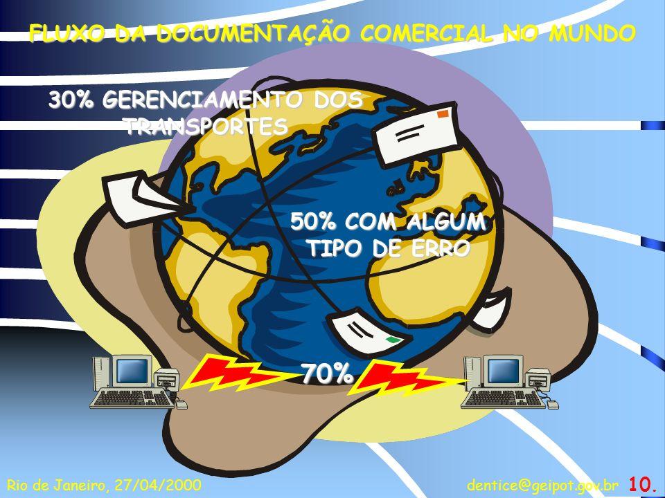 dentice@geipot.gov.brRio de Janeiro, 27/04/2000 50% COM ALGUM TIPO DE ERRO 70% FLUXO DA DOCUMENTAÇÃO COMERCIAL NO MUNDO 30% GERENCIAMENTO DOS TRANSPOR