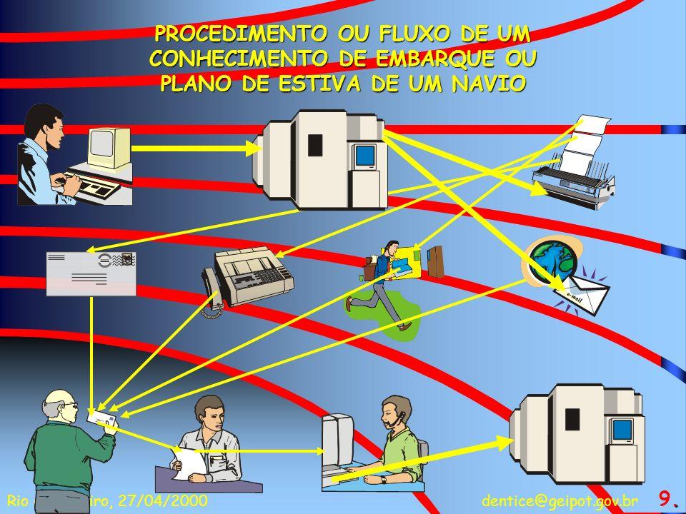 dentice@geipot.gov.brRio de Janeiro, 27/04/2000 50% COM ALGUM TIPO DE ERRO 70% FLUXO DA DOCUMENTAÇÃO COMERCIAL NO MUNDO 30% GERENCIAMENTO DOS TRANSPORTES 10.