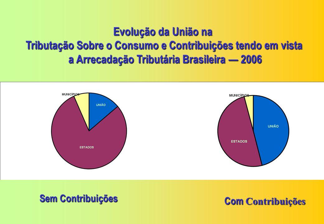 TributoCompet.Tipo IPIFederalIVA 333,95100,00 Fonte: SRF - Coordenação Geral do Sistema de Arrecadação Arrec. % Rel. COFINSFederal PIS/PASEPFederal IC