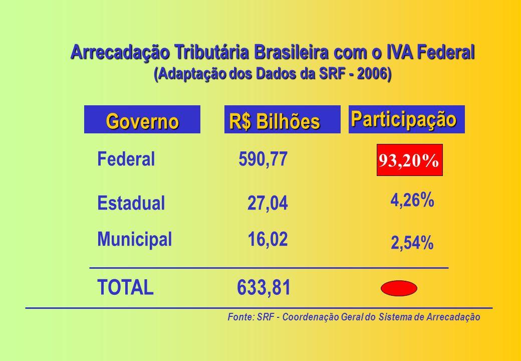 Evolução da União na Tributação Sobre o Consumo e Contribuições tendo em vista a Arrecadação Tributária Brasileira 2006 a Arrecadação Tributária Brasileira 2006 Sem Contribuições Com Contribuições