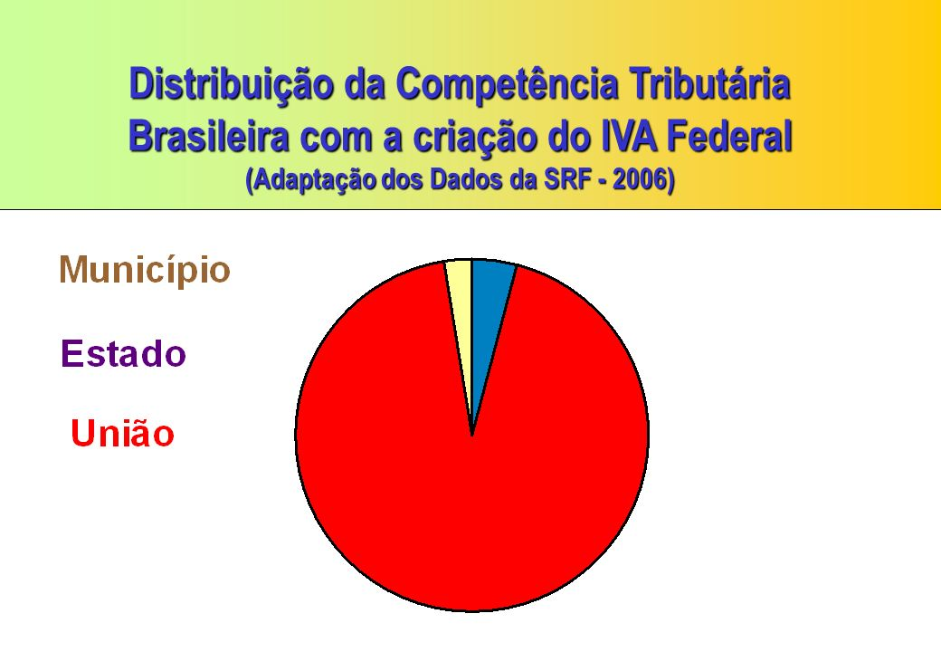 Arrecadação Tributária Brasileira com o IVA Federal (Adaptação dos Dados da SRF - 2006) Governo R$ Bilhões Federal590,7793 Estadual27,04 4,26 % Municipal16,02 2,54% TOTAL633,81 Fonte: SRF - Coordenação Geral do Sistema de Arrecadação 93,20% Participação Participação
