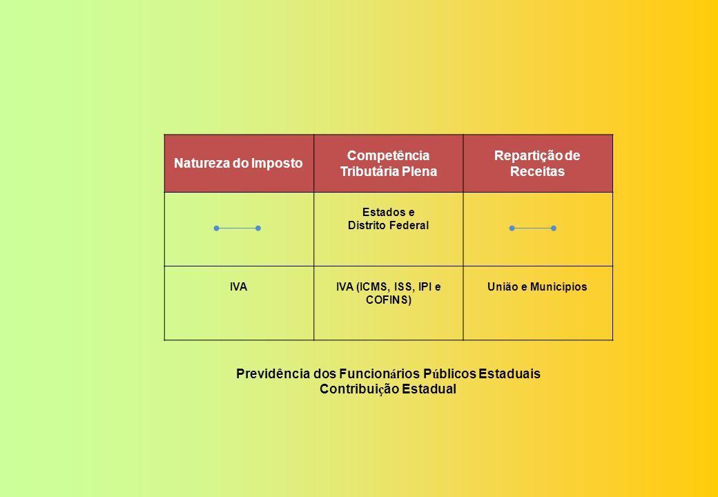 Natureza do Imposto Competência Tributária Plena Repartição de Receitas União RendaIRPF, IRPJ e Ingresso de Capital Estrangeiro Estados e Municípios M