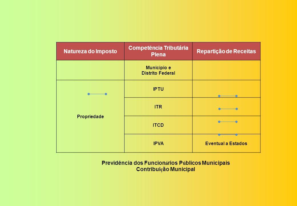 Natureza do Imposto Competência Tributária Plena Repartição de Receitas Estados e Distrito Federal IVAIVA (ICMS, ISS, IPI e COFINS) União e Municípios Previdência dos Funcion á rios P ú blicos Estaduais Contribui ç ão Estadual