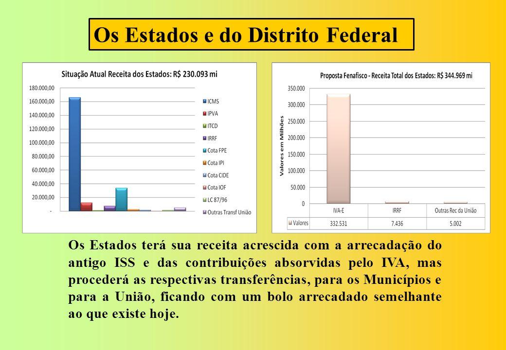 A União receberá os repasses referentes às receitas das contribuições absorvidas pelo IVA dos Estados e se ressarcirá das contribuição social sobre o lucro líquido, via alíquota do IRPJ, de forma que não deverá ter variação em sua receita tributária.