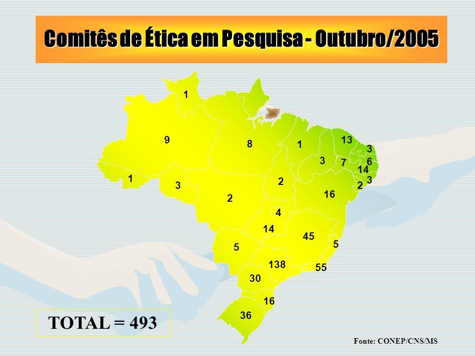 Comitês de Ética em Pesquisa - Outubro/2005 9 8 2 5 14 4 16 30 138 45 55 5 16 1 3 13 7 3 6 36 3 1 14 32 2 1 TOTAL = 493 Fonte: CONEP/CNS/MS
