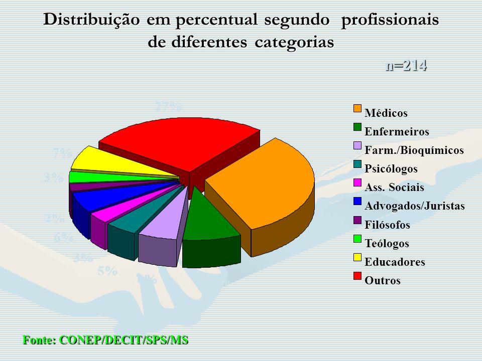 Distribuição em percentual segundo profissionais de diferentes categorias 32% 9% 6% 5% 3% 6% 2% 3% 7% 27% Médicos Enfermeiros Farm./Bioquímicos Psicól