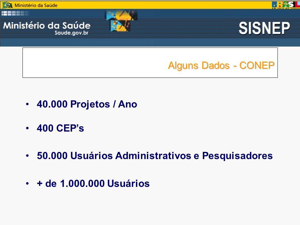 Alguns Dados - CONEP Alguns Dados - CONEP 40.000 Projetos / Ano 400 CEPs 50.000 Usuários Administrativos e Pesquisadores + de 1.000.000 Usuários