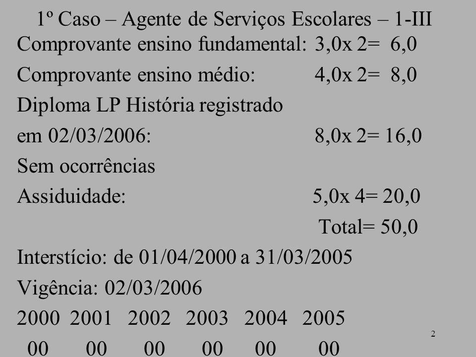 2 1º Caso – Agente de Serviços Escolares – 1-III Comprovante ensino fundamental: 3,0x 2= 6,0 Comprovante ensino médio: 4,0x 2= 8,0 Diploma LP História registrado em 02/03/2006: 8,0x 2= 16,0 Sem ocorrências Assiduidade: 5,0x 4= 20,0 Total= 50,0 Interstício: de 01/04/2000 a 31/03/2005 Vigência: 02/03/2006 2000 2001 2002 2003 2004 2005 00 00 00 00 00 00
