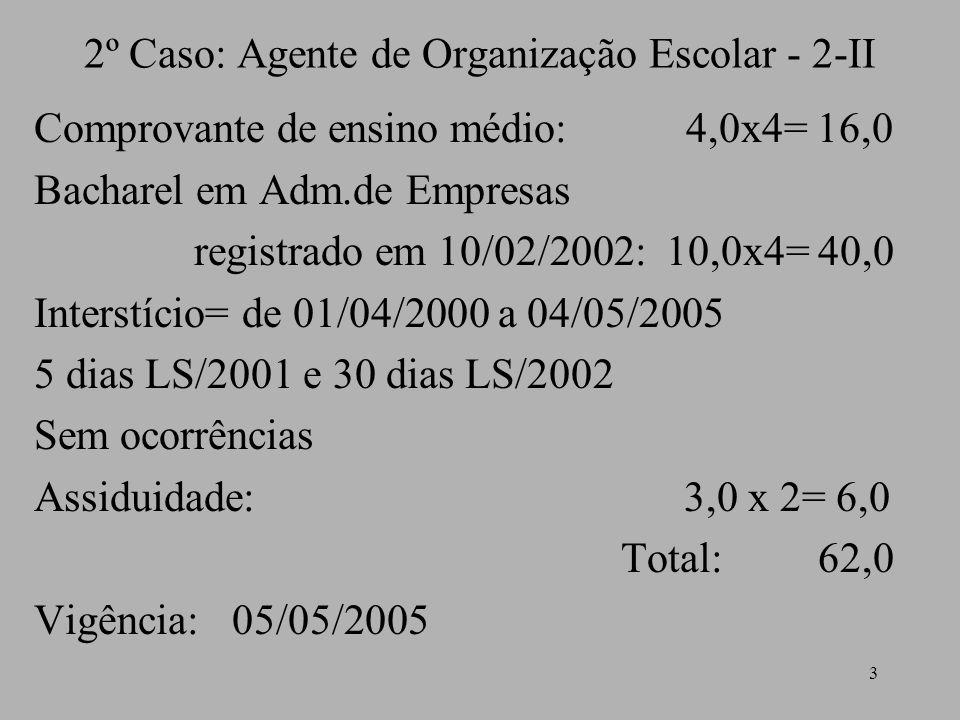 3 2º Caso: Agente de Organização Escolar - 2-II Comprovante de ensino médio: 4,0x4= 16,0 Bacharel em Adm.de Empresas registrado em 10/02/2002: 10,0x4= 40,0 Interstício= de 01/04/2000 a 04/05/2005 5 dias LS/2001 e 30 dias LS/2002 Sem ocorrências Assiduidade: 3,0 x 2= 6,0 Total: 62,0 Vigência: 05/05/2005