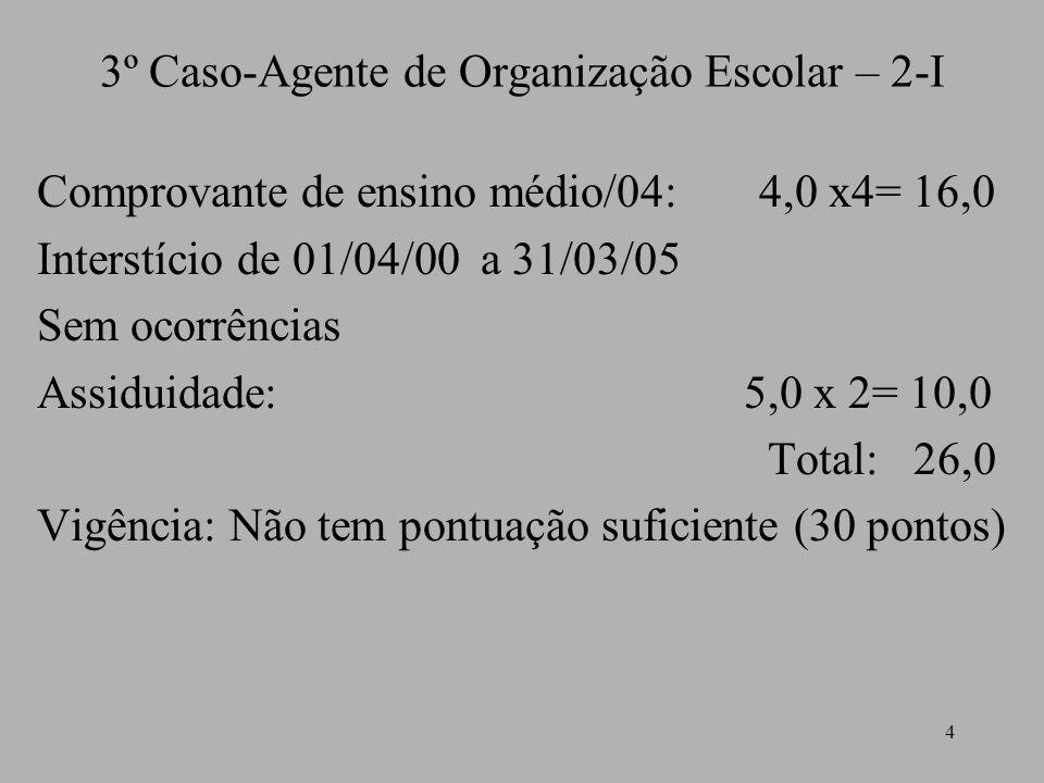 4 3º Caso-Agente de Organização Escolar – 2-I Comprovante de ensino médio/04: 4,0 x4= 16,0 Interstício de 01/04/00 a 31/03/05 Sem ocorrências Assiduidade: 5,0 x 2= 10,0 Total: 26,0 Vigência: Não tem pontuação suficiente (30 pontos)