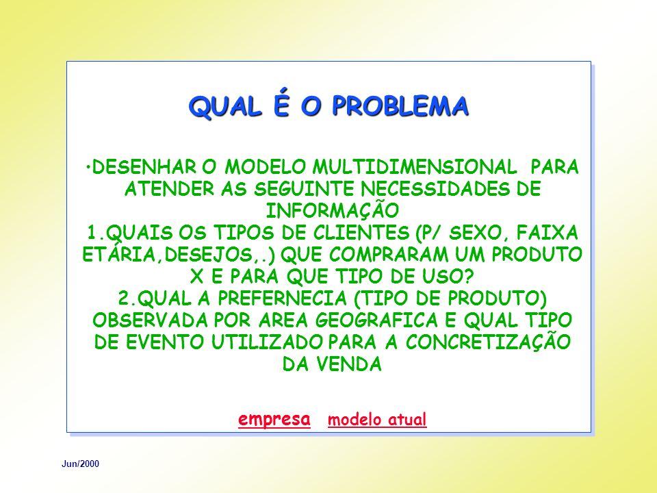 Jun/2000 QUAL É O PROBLEMA DESENHAR O MODELO MULTIDIMENSIONAL PARA ATENDER AS SEGUINTE NECESSIDADES DE INFORMAÇÃO 1.QUAIS OS TIPOS DE CLIENTES (P/ SEXO, FAIXA ETÁRIA,DESEJOS,.) QUE COMPRARAM UM PRODUTO X E PARA QUE TIPO DE USO.