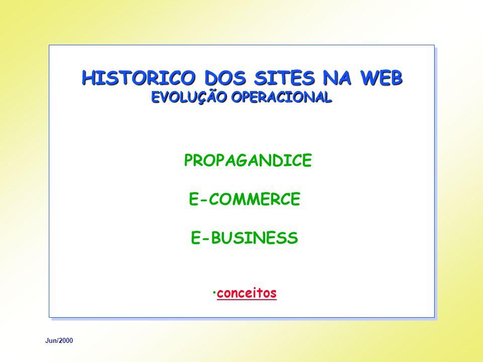Jun/2000 HISTORICO DOS SITES NA WEB EVOLUÇÃO CULTURAL EMPRESAS CONDUZIDAS PELA GERENCIA PELO CLIENTE