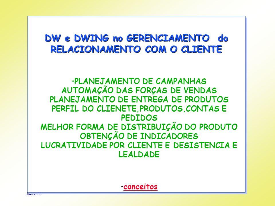 Jun/2000 DW e DWING no GERENCIAMENTO do RELACIONAMENTO COM O CLIENTE PLANEJAMENTO DE CAMPANHAS AUTOMAÇÃO DAS FORÇAS DE VENDAS PLANEJAMENTO DE ENTREGA DE PRODUTOS PERFIL DO CLIENETE,PRODUTOS,CONTAS E PEDIDOS MELHOR FORMA DE DISTRIBUIÇÃO DO PRODUTO OBTENÇÃO DE INDICADORES LUCRATIVIDADE POR CLIENTE E DESISTENCIA E LEALDADE conceitos