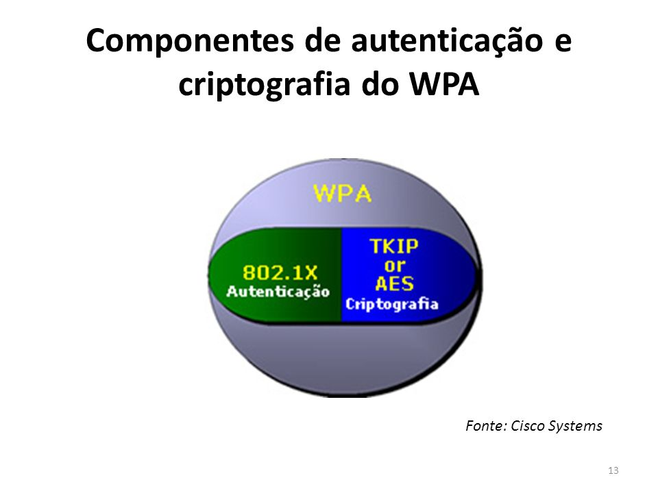 Componentes de autenticação e criptografia do WPA Fonte: Cisco Systems 13
