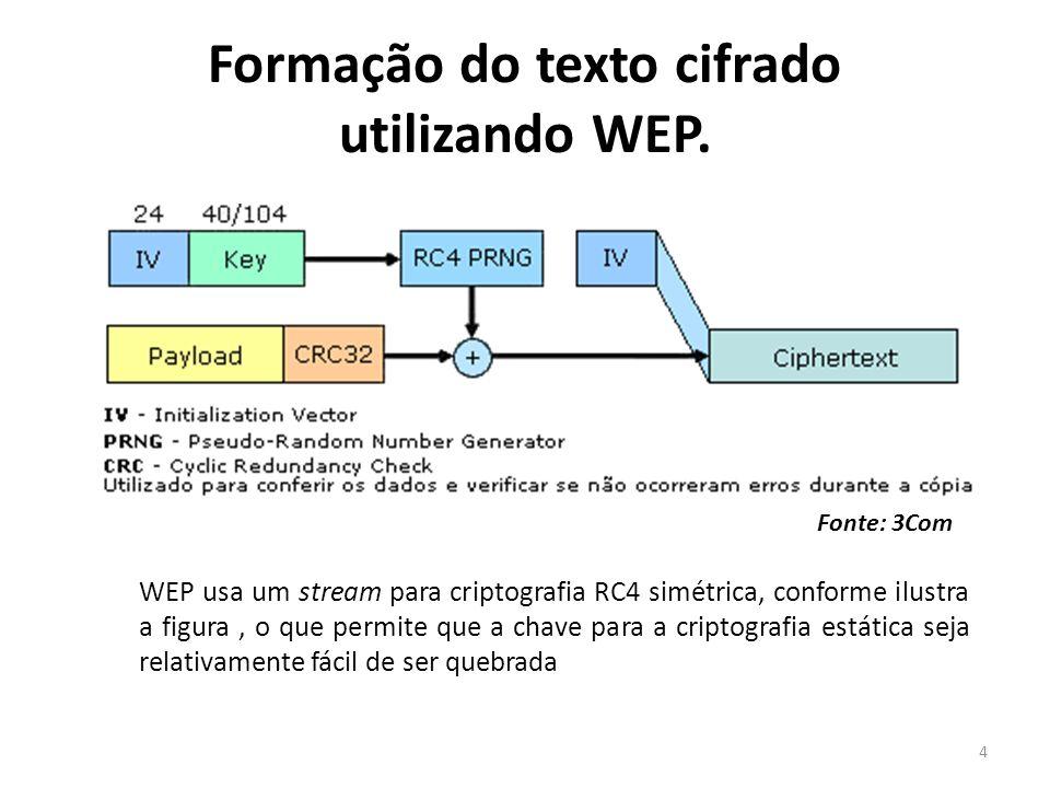 Formação do texto cifrado utilizando WEP. WEP usa um stream para criptografia RC4 simétrica, conforme ilustra a figura, o que permite que a chave para