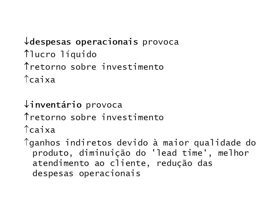 despesas operacionais provoca lucro líquido retorno sobre investimento caixa inventário provoca retorno sobre investimento caixa ganhos indiretos devi