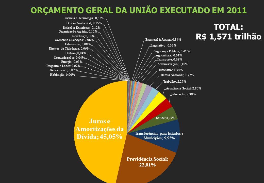 ORÇAMENTO GERAL DA UNIÃO EXECUTADO EM 2011 Fonte: Sistema SIGA Brasil – Senado Federal http://www8a.senado.gov.br/dwweb/abreDoc.html?docId=20703