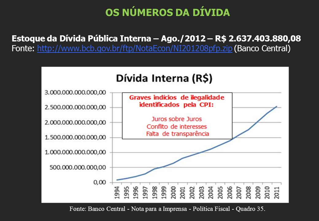 OS NÚMEROS DA DÍVIDA Estoque da Dívida Pública Interna – Ago./2012 – R$ 2.637.403.880,08 Fonte: http://www.bcb.gov.br/ftp/NotaEcon/NI201208pfp.zip (Ba