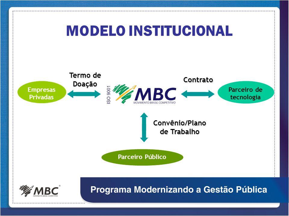 MODELO INSTITUCIONAL Empresas Privadas Termo de Doação Parceiro de tecnologia Contrato Convênio/Plano de Trabalho Parceiro Público