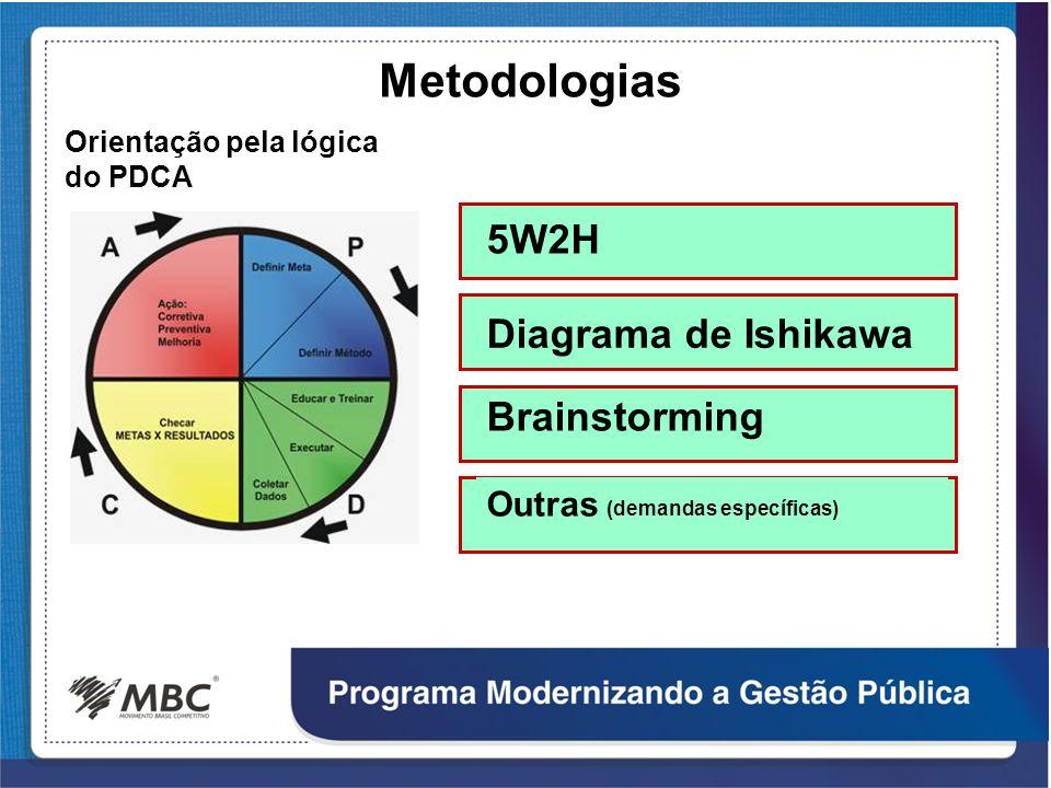Outras (demandas específicas) Metodologias 5W2H Diagrama de Ishikawa Brainstorming Orientação pela lógica do PDCA