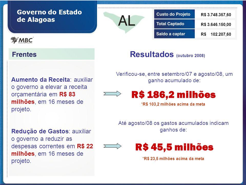 Governo do Estado de Alagoas Aumento da Receita: auxiliar o governo a elevar a receita orçamentária em R$ 83 milhões, em 16 meses de projeto. Redução
