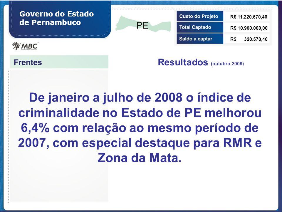Governo do Estado de Pernambuco R$ 11.220.570,40 R$ 10.900.000,00 R$ 320.570,40 Resultados (outubro 2008) De janeiro a julho de 2008 o índice de crimi