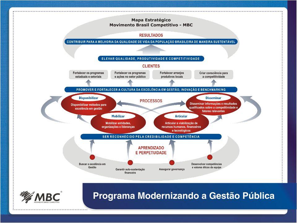 PROGRAMAS Grupo de projetos com o objetivo de: Benchmarking avaliar o desempenho da competitividade nacional por meio de indicadores.