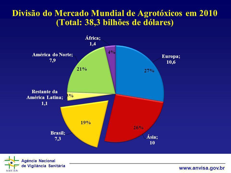 Agência Nacional de Vigilância Sanitária www.anvisa.gov.br Divisão do Mercado Mundial de Agrotóxicos em 2010 (Total: 38,3 bilhões de dólares) Fonte: P