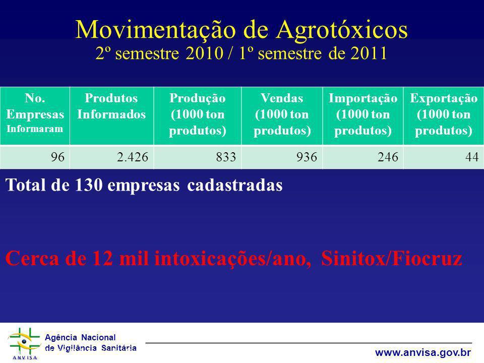 Agência Nacional de Vigilância Sanitária www.anvisa.gov.br Movimentação de Agrotóxicos 2º semestre 2010 / 1º semestre de 2011 No. Empresas Informaram